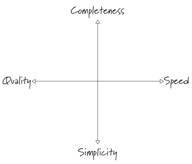 quadrant showing quality vs. speed and completeness vs. simplicity