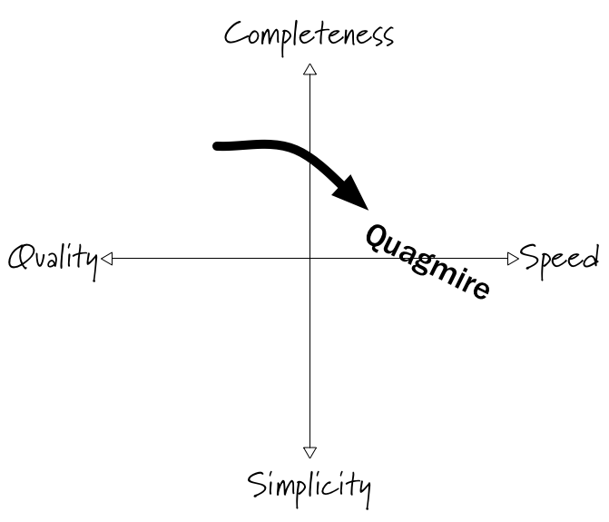 the original quadrant with an arrow showing the slide from quality + completeness to speed-focused